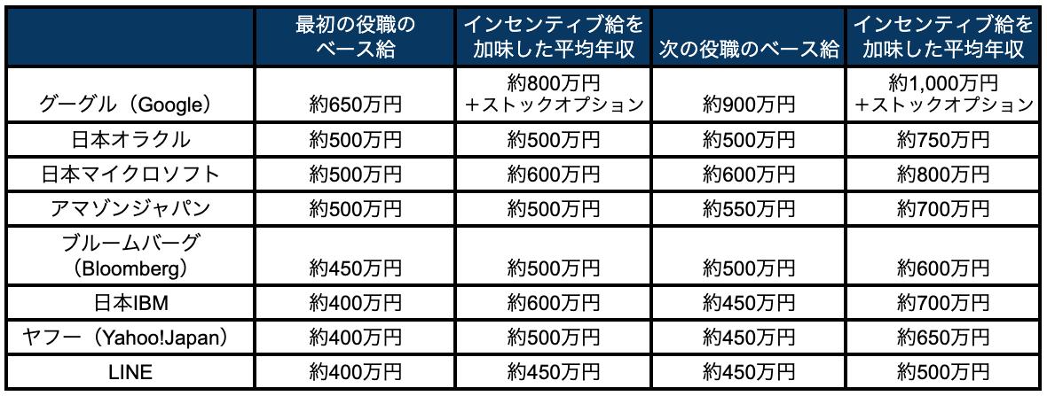 年収 ゴールド マン サックス ゴールドマンサックスへの就職は、早稲田の国教(国際教養学部)が最強か?
