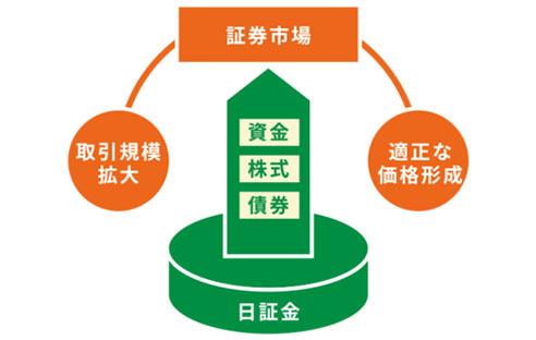 日本証券金融
